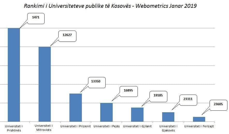 UMIB je porastao za 4.000 mesta na rang listi među 29.000 svetskih univerziteta